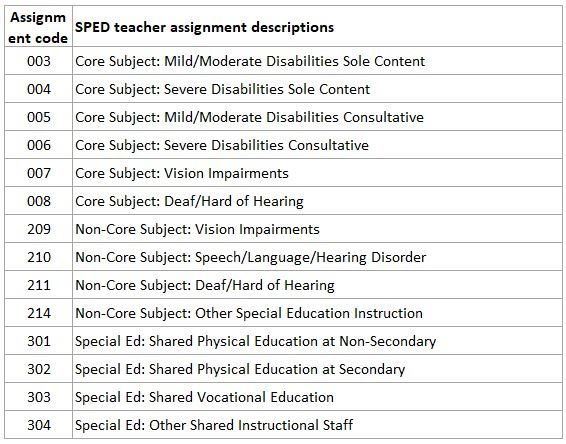 special education staff categories 2