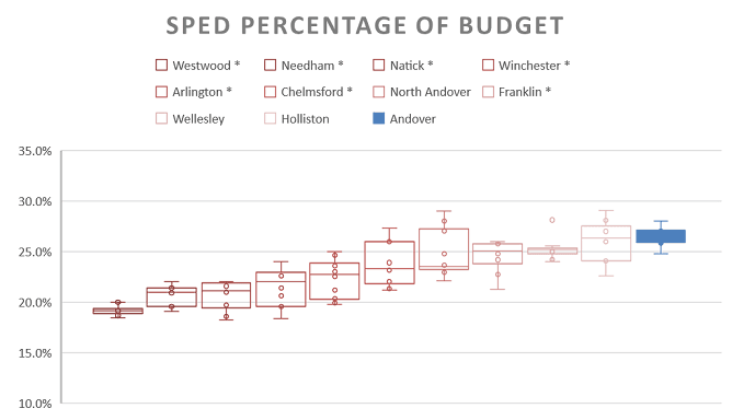 SPED Percentage of Budget Box and Whisker Plot