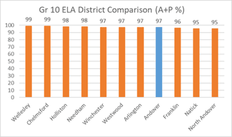 Grade 10 ELA District Comparison (M+E %)