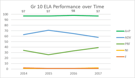 Grade 10 ELA Performance over Time