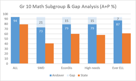 Grade 10 Math Subgroup & Gap Analysis (A+P %)