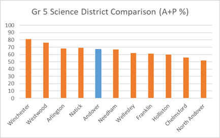 Grade 5 Science District Comparison (A+P %)