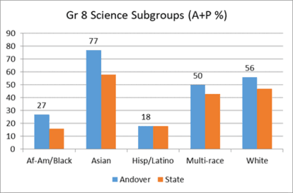 Grade 8 Science Subgroups (A+P %)
