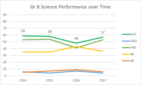 Grade 8 Science Performance over Time