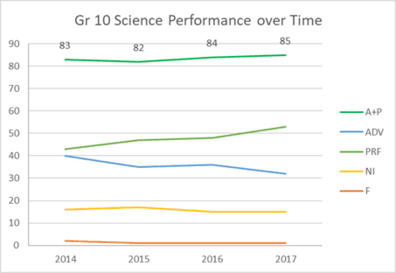 Grade 10 Science Performance over Time