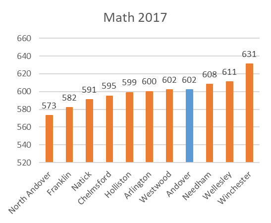 SAT District Comparison Math 2017