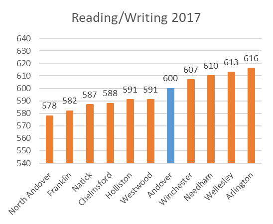 SAT District Comparison Reading Writing 2017