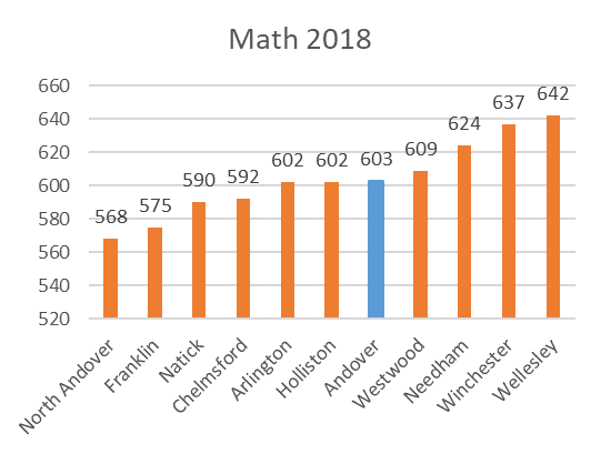 SAT District Comparison Math 2018