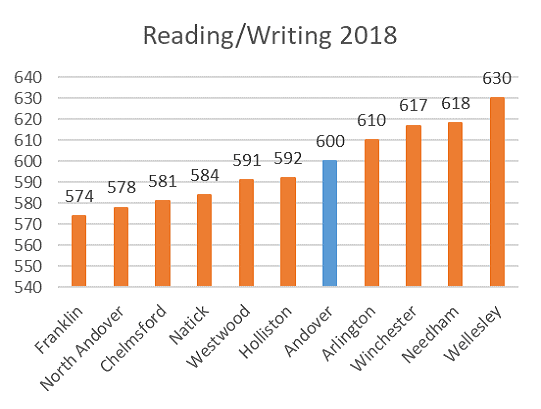 SAT District Comparison Reading Writing 2018