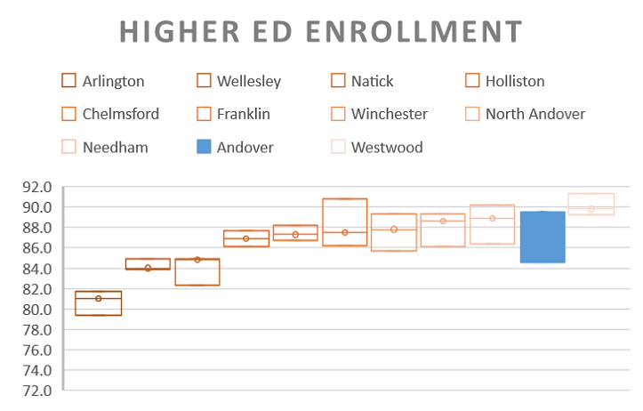Enrollment in Institutions of Higher Education Box and Whisker Plot (2017)